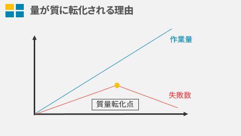 質量転化グラフ