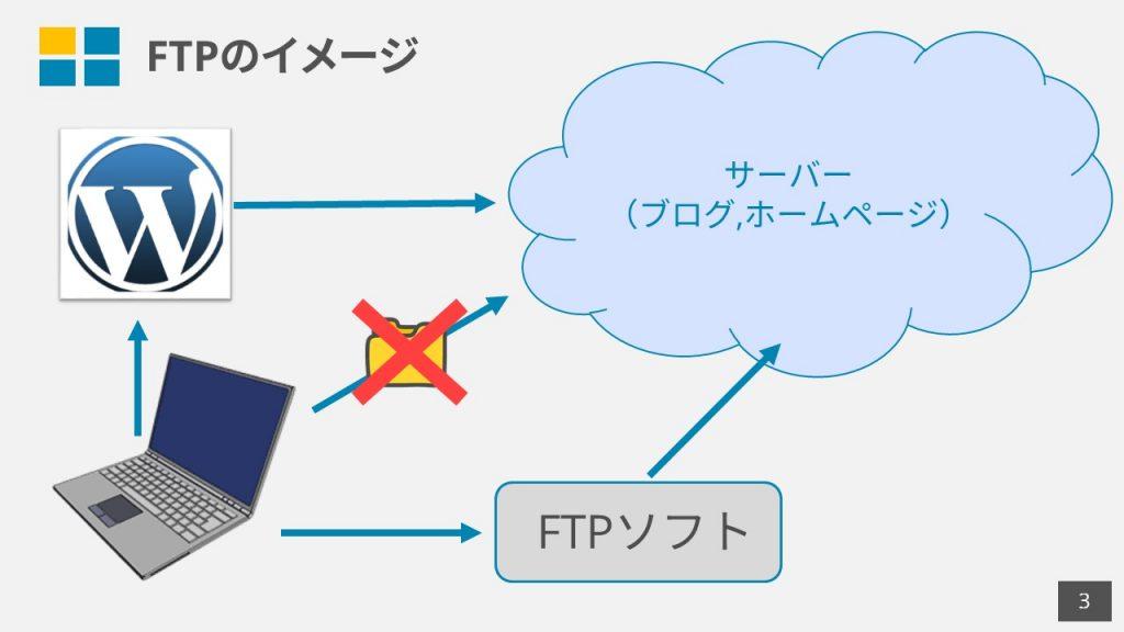 FFFTPネットビジネス