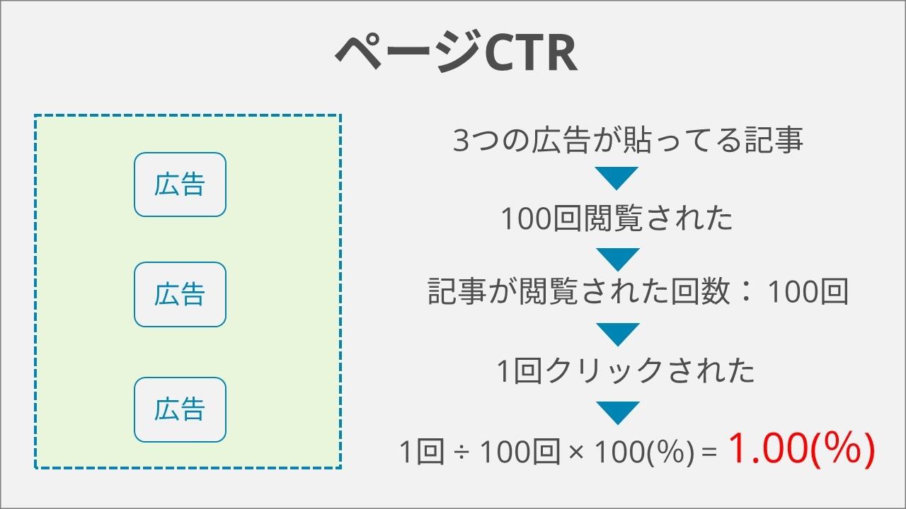 ページCTR,クリック率,違い