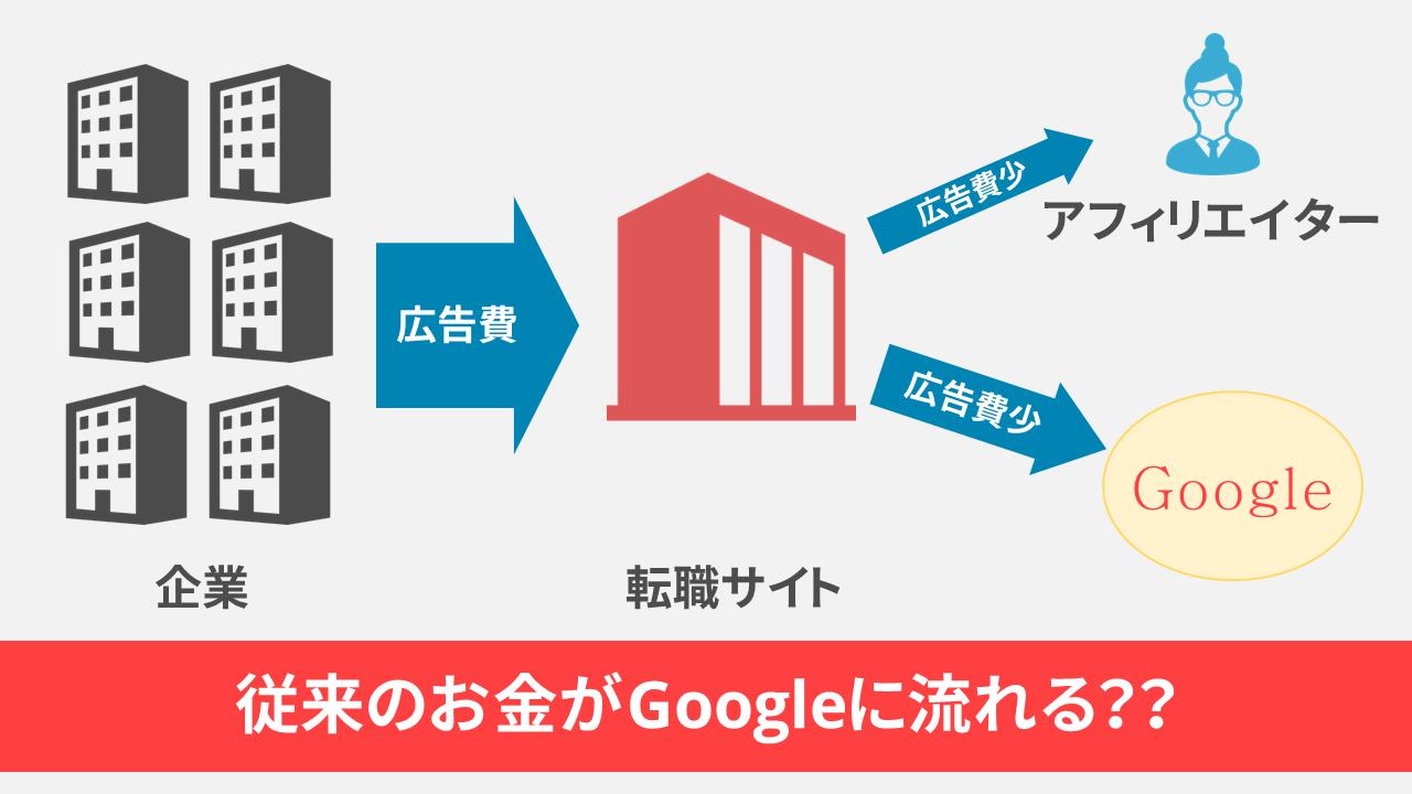 Google for Jobs,日本,影響