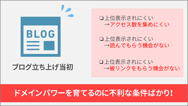 ブログ,アクセス集まらない,アドセンス